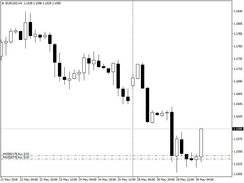 Купил евро/доллар на дне