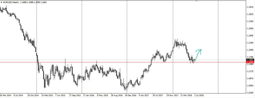 Евро-доллар. Недельный график