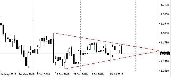 Евро/доллар — классический треугольник