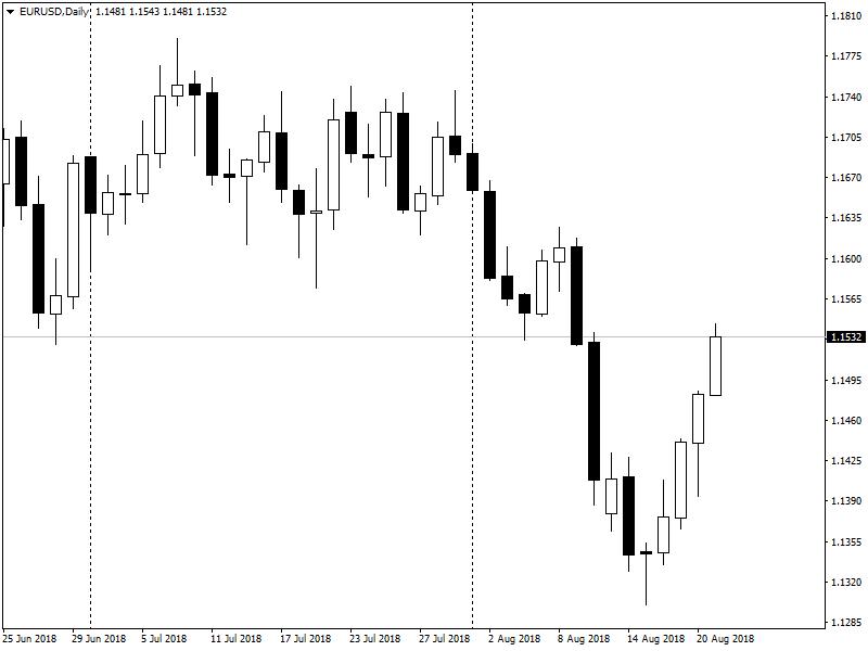 EUR-USD дневной график